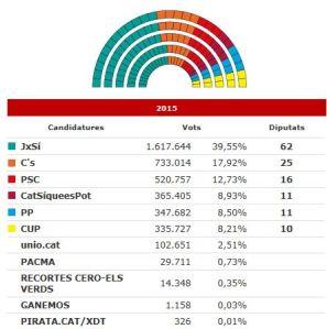Dades-Eleccions-2015-Catalunya